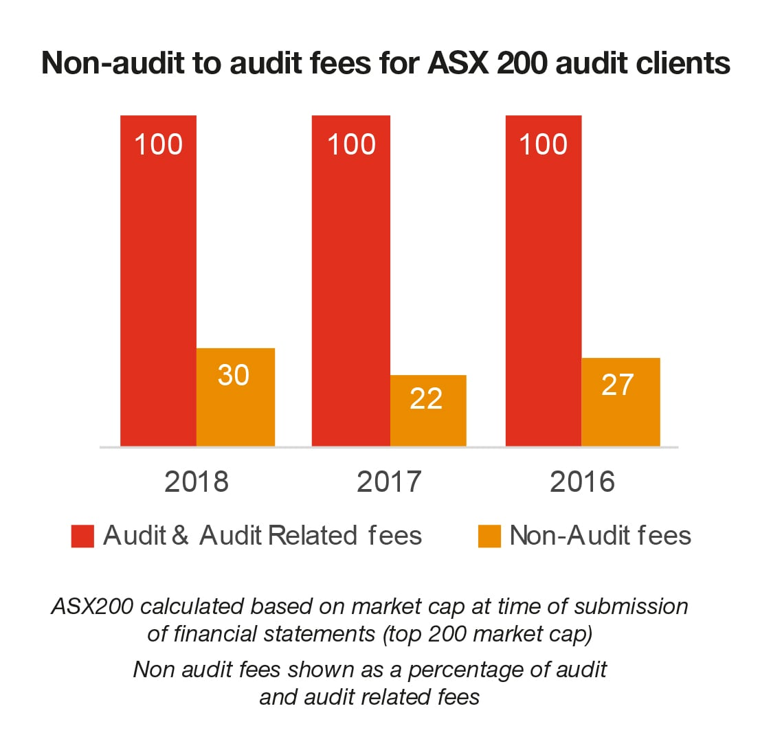 PwC's Audit Quality Balanced Scorecard