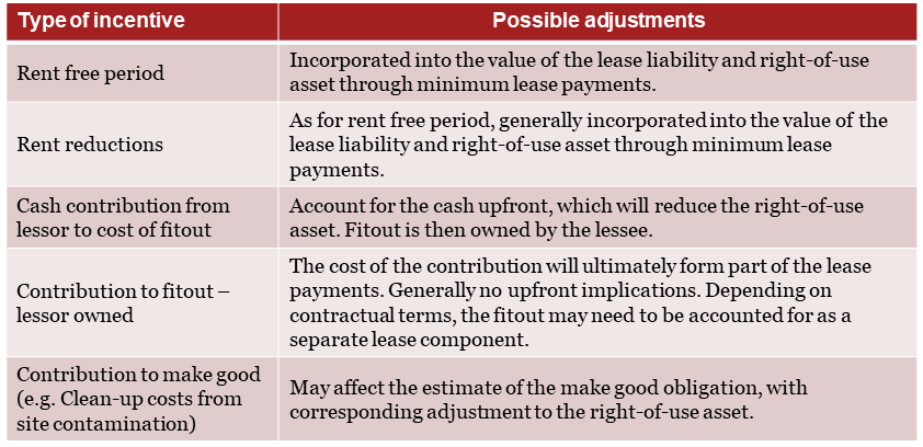 Step 7 - Lease accounting calculations
