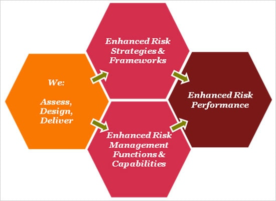 regulatory risk management Issues facing the asset management industry  regulatory risk considerations 2 general observations risk management factors to consider steps to.