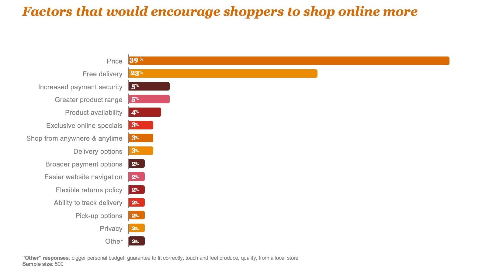 When it comes to why shoppers favour purchasing online, competitive prices  and free delivery are the two overwhelming reasons.