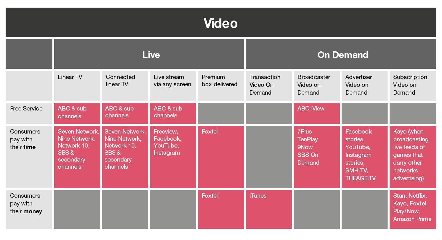Streamed Content | Entertainment & Media Outlook | PwC Australia