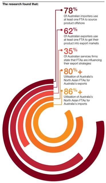 Free Trade Agreement Utilisation Study Trade Pwc Australia